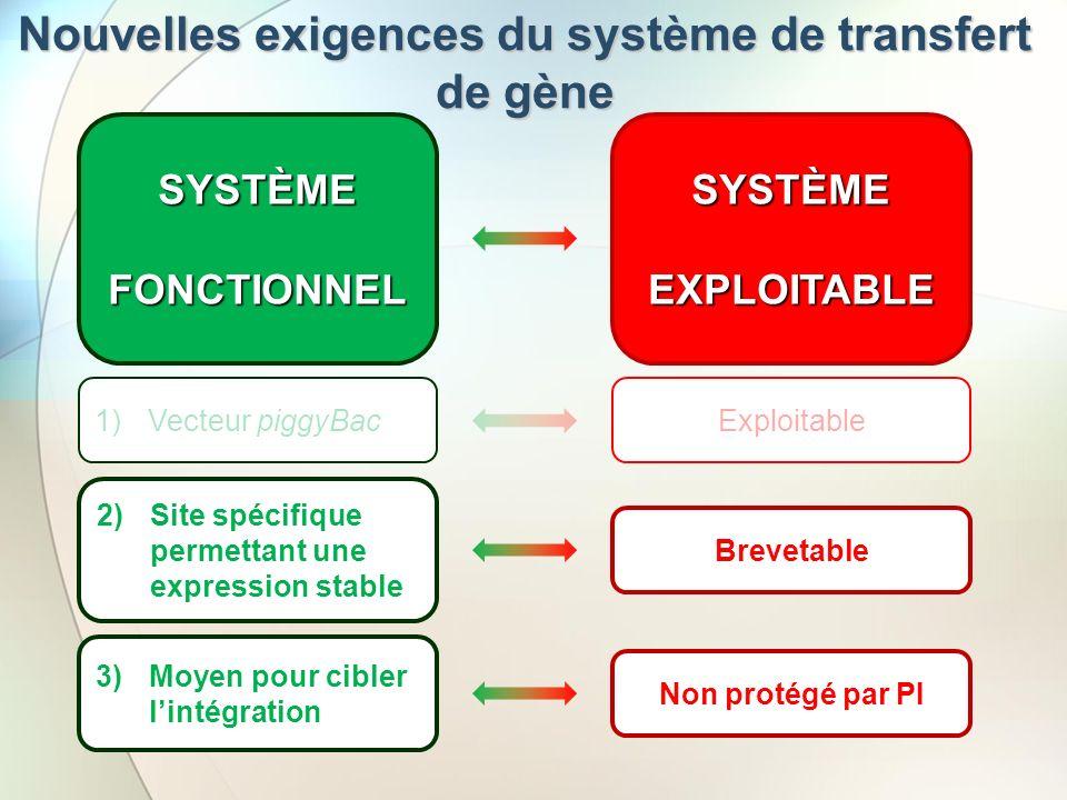 Nouvelles exigences du système de transfert de gène