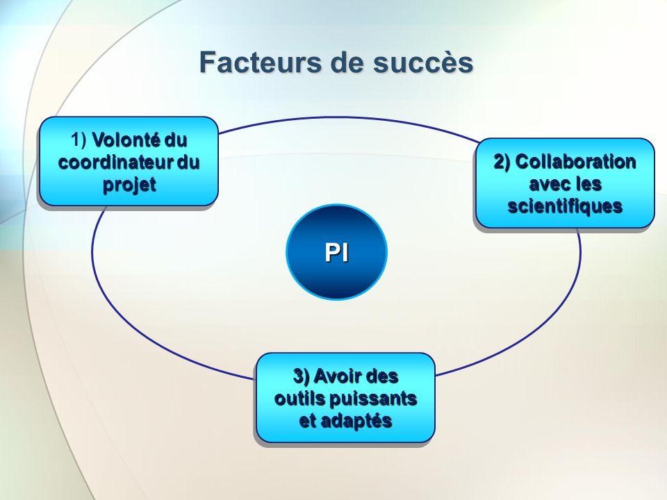 Facteurs de succès PI 1) Volonté du coordinateur du projet