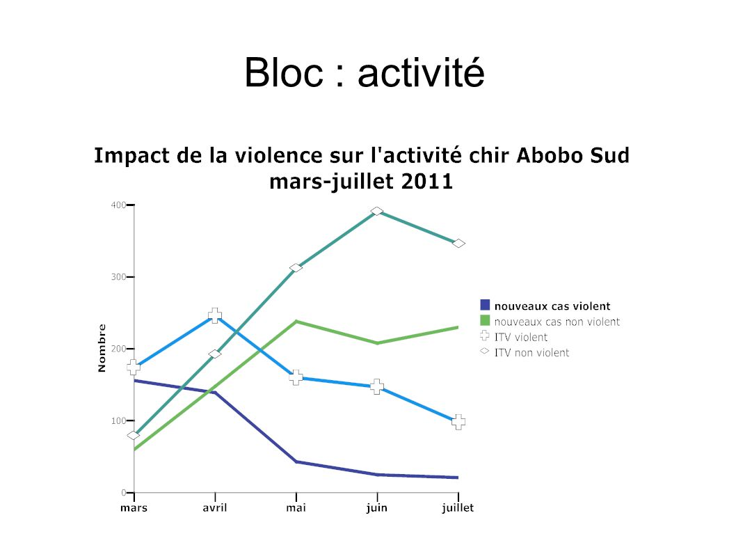 Bloc : activité 1 / GRAPHIQUE nouveaux cas violence