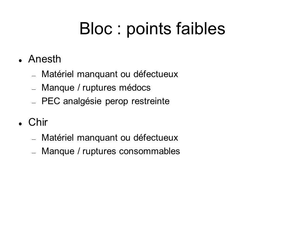 Bloc : points faibles Anesth Chir Matériel manquant ou défectueux