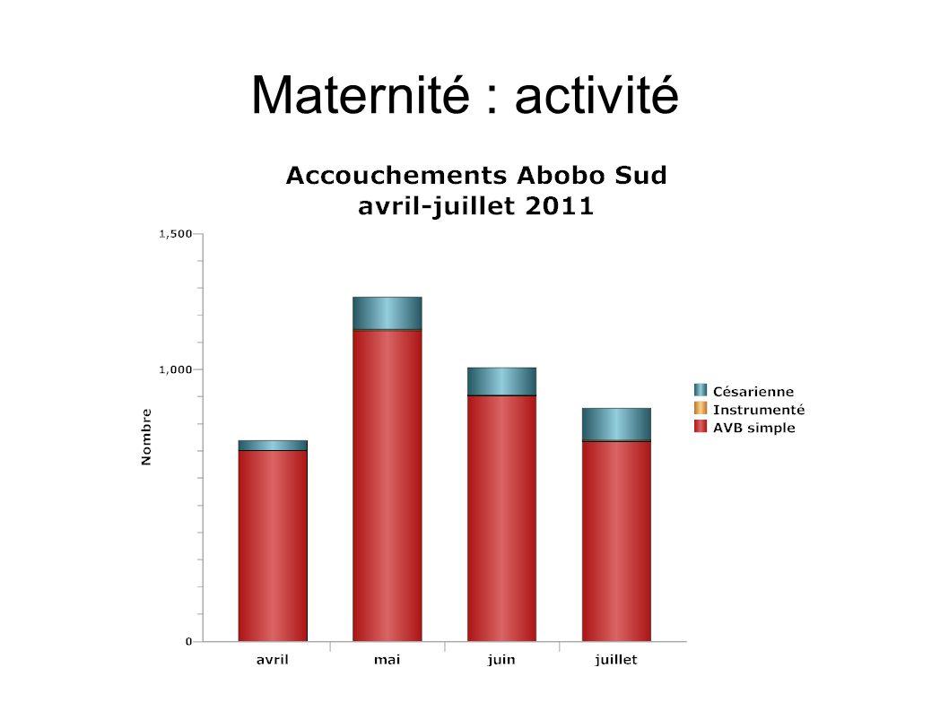 Maternité : activité 1 / GRAPHIQUE type et nombre d'accouchements