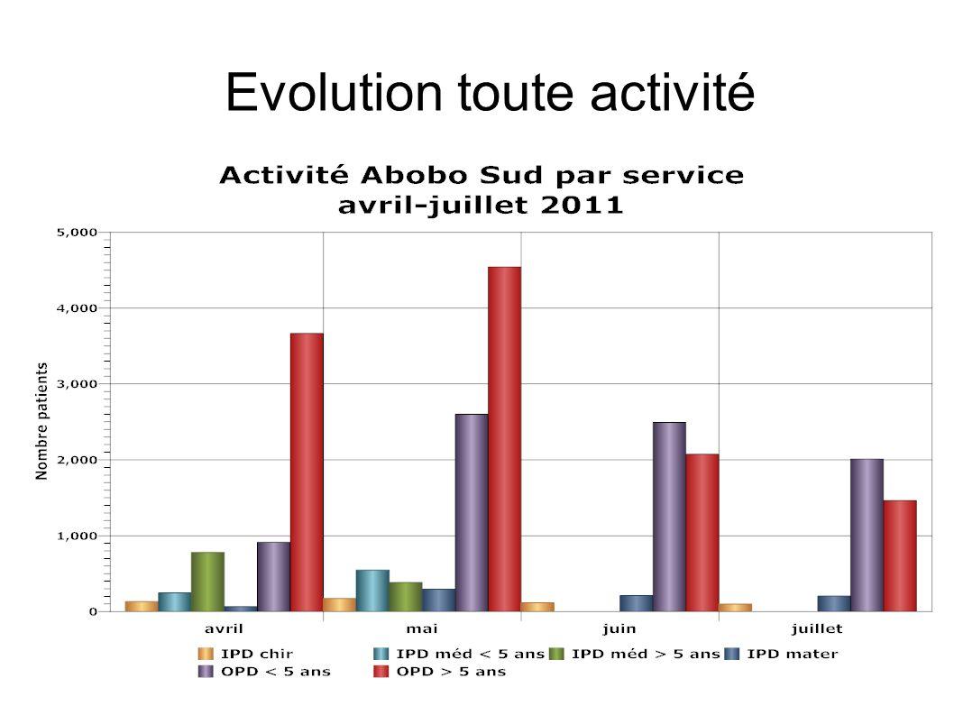 Evolution toute activité