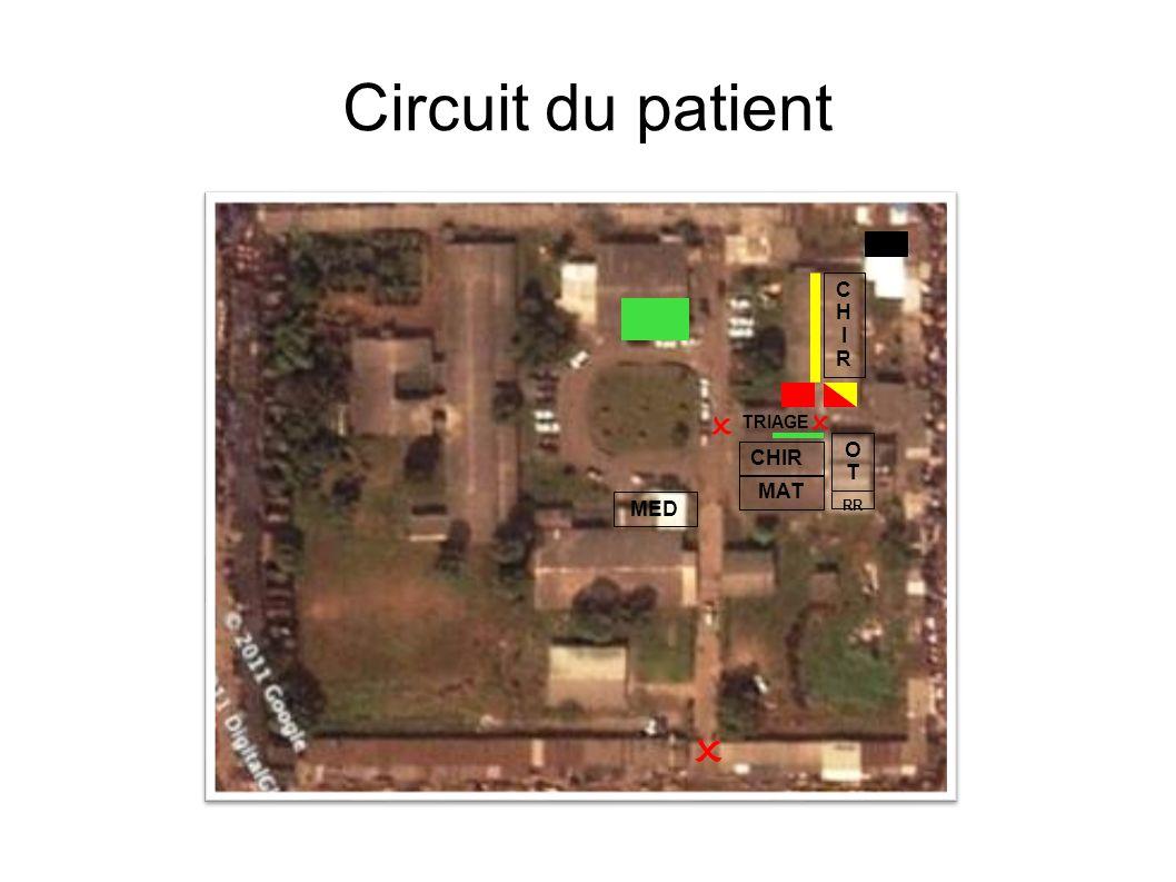 Circuit du patient    CHIR OT CHIR MAT MED TRIAGE