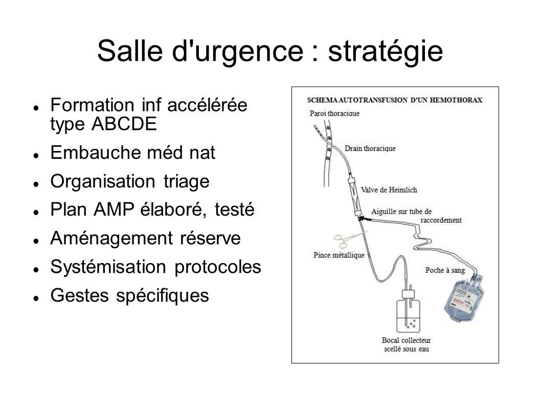 Salle d urgence : stratégie