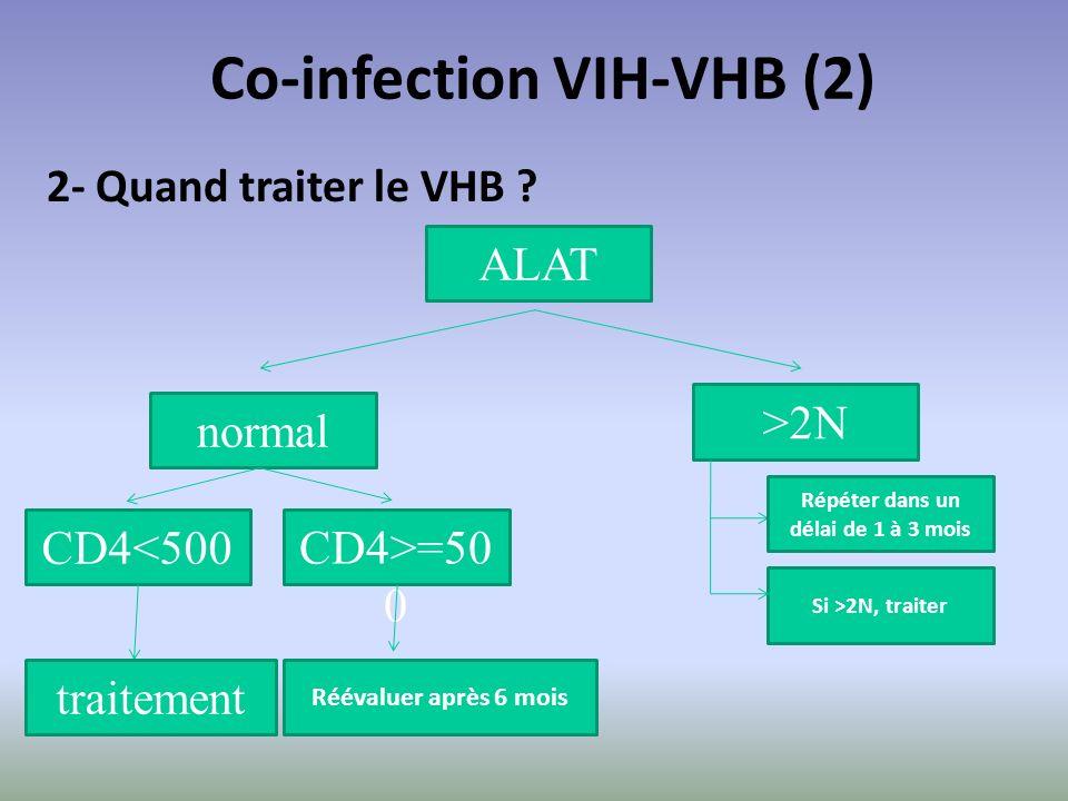 Co-infection VIH-VHB (2) Répéter dans un délai de 1 à 3 mois