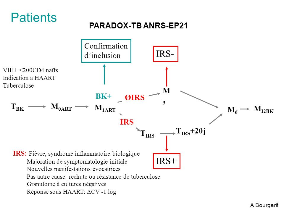 Patients IRS- IRS+ PARADOX-TB ANRS-EP21 Confirmation d'inclusion M3