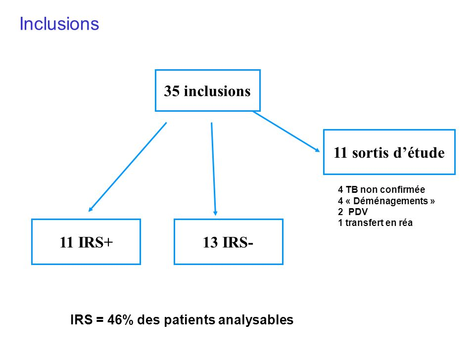 Inclusions 35 inclusions 11 sortis d'étude 11 IRS+ 13 IRS-