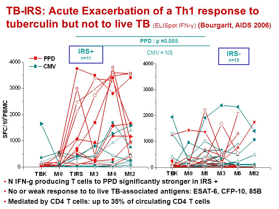 TB-IRS: Acute Exacerbation of a Th1 response to tuberculin but not to live TB (ELISpot IFN-γ) (Bourgarit, AIDS 2006)