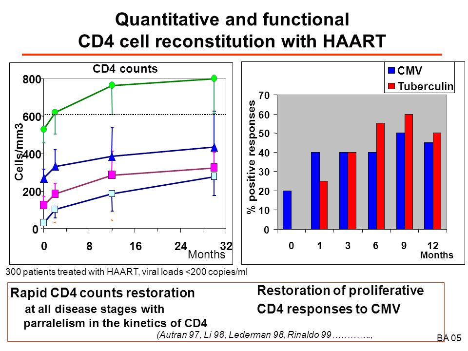 Quantitative and functional CD4 cell reconstitution with HAART