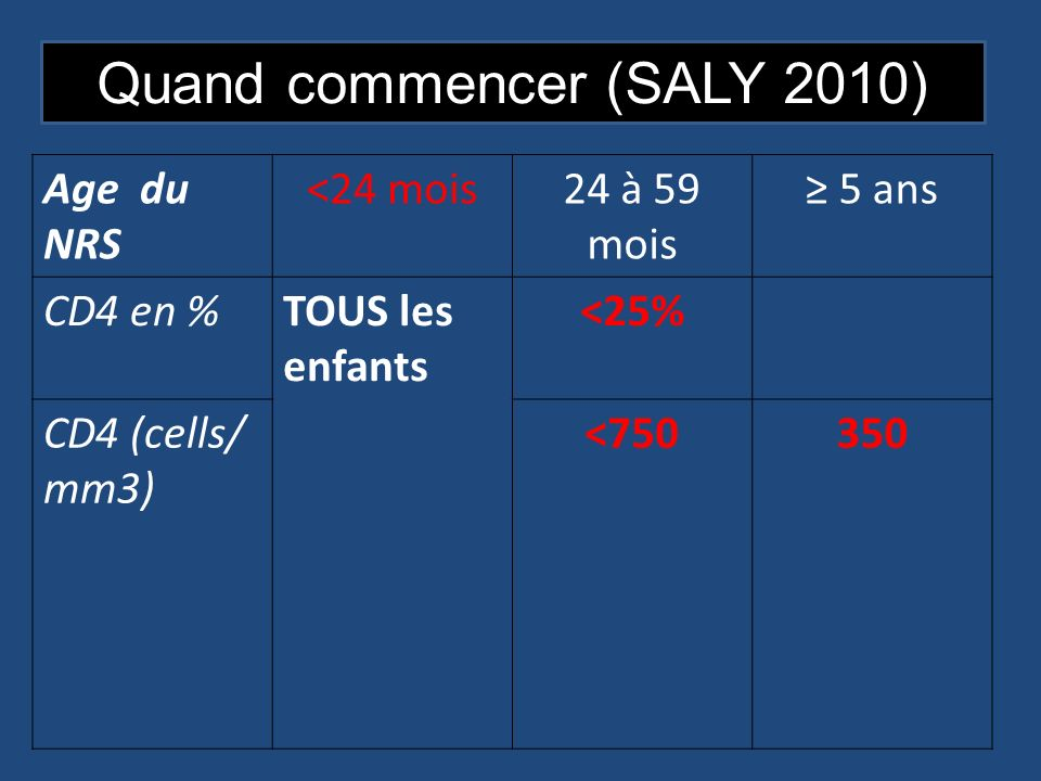 Quand commencer (SALY 2010)