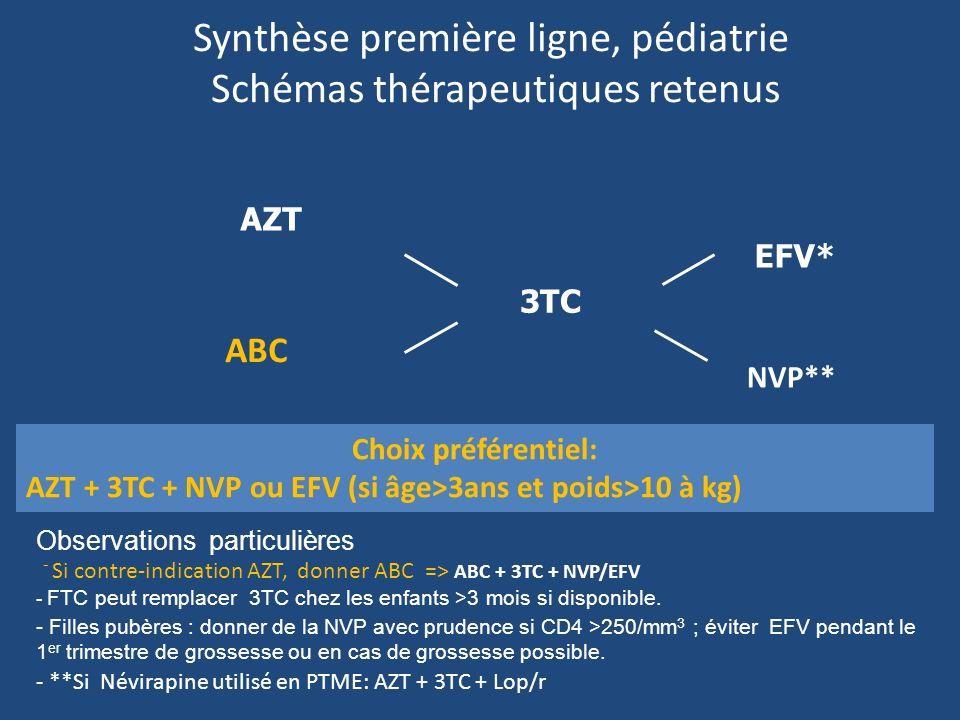 Synthèse première ligne, pédiatrie Schémas thérapeutiques retenus