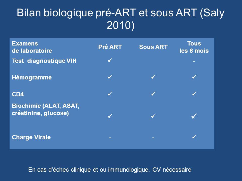 Bilan biologique pré-ART et sous ART (Saly 2010)