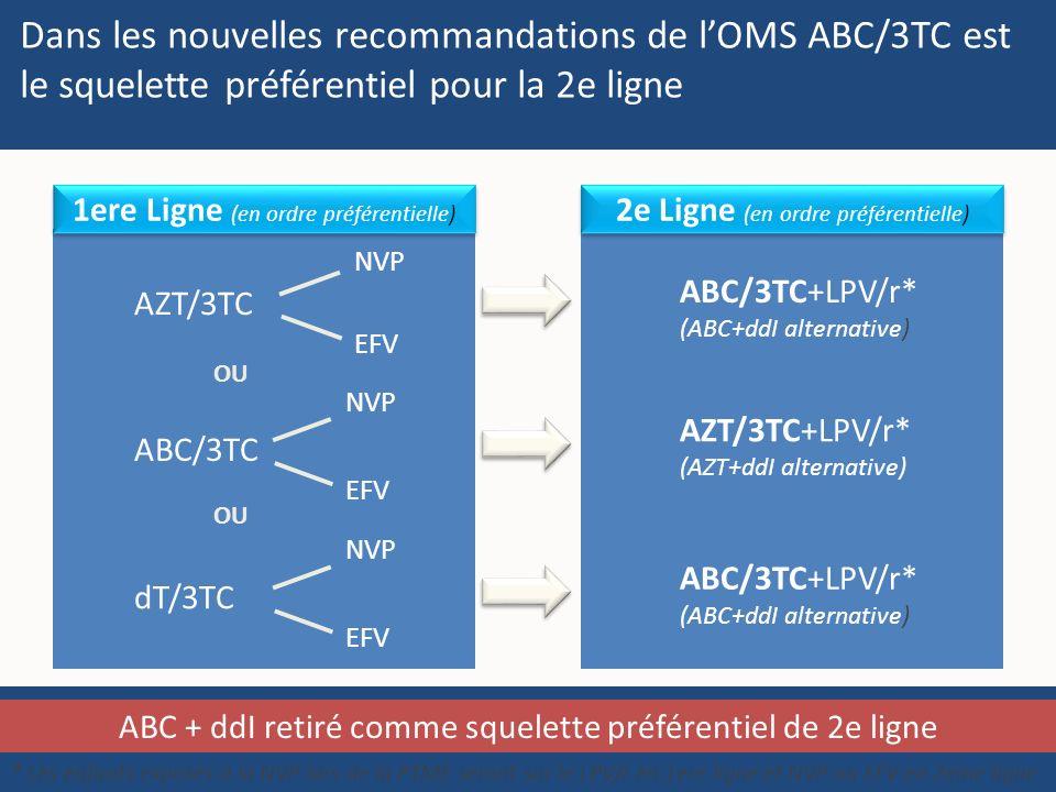 Dans les nouvelles recommandations de l'OMS ABC/3TC est le squelette préférentiel pour la 2e ligne