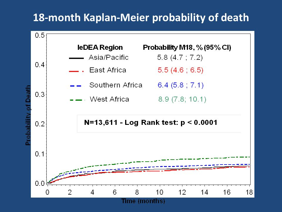 18-month Kaplan-Meier probability of death