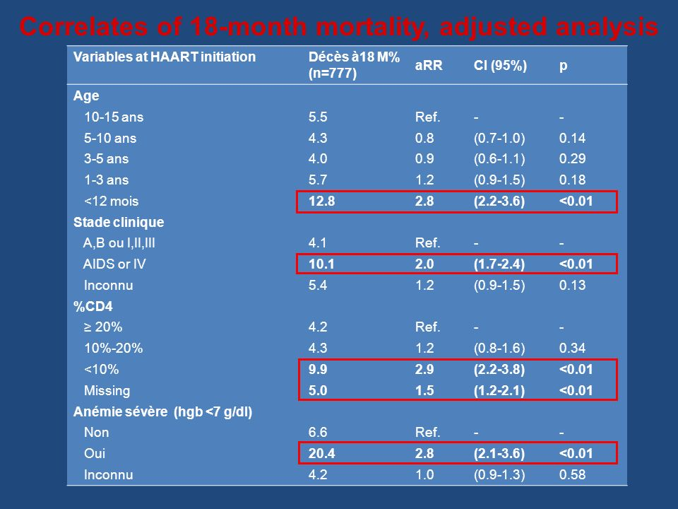 Correlates of 18-month mortality, adjusted analysis