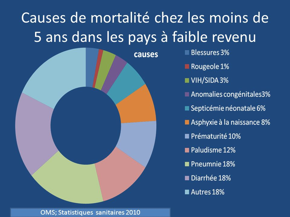 OMS; Statistiques sanitaires 2010