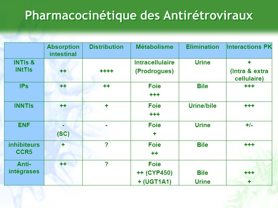 Pharmacocinétique des Antirétroviraux