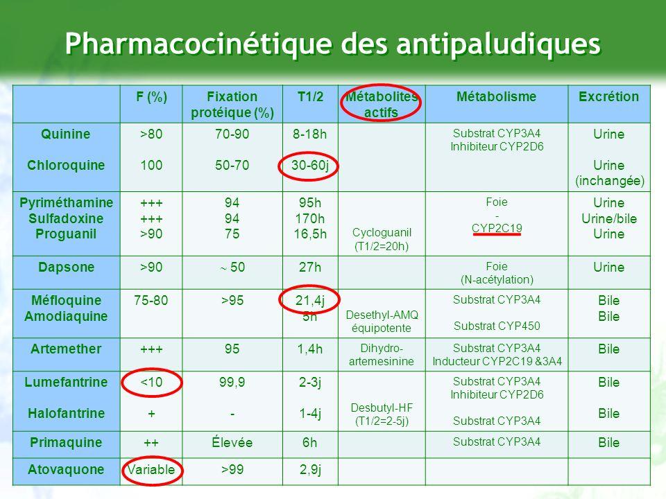 Pharmacocinétique des antipaludiques