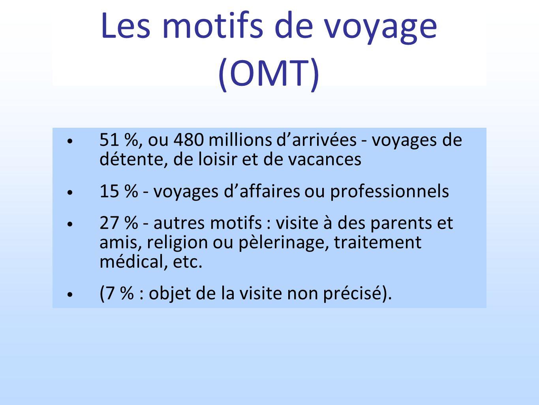 Les motifs de voyage (OMT)