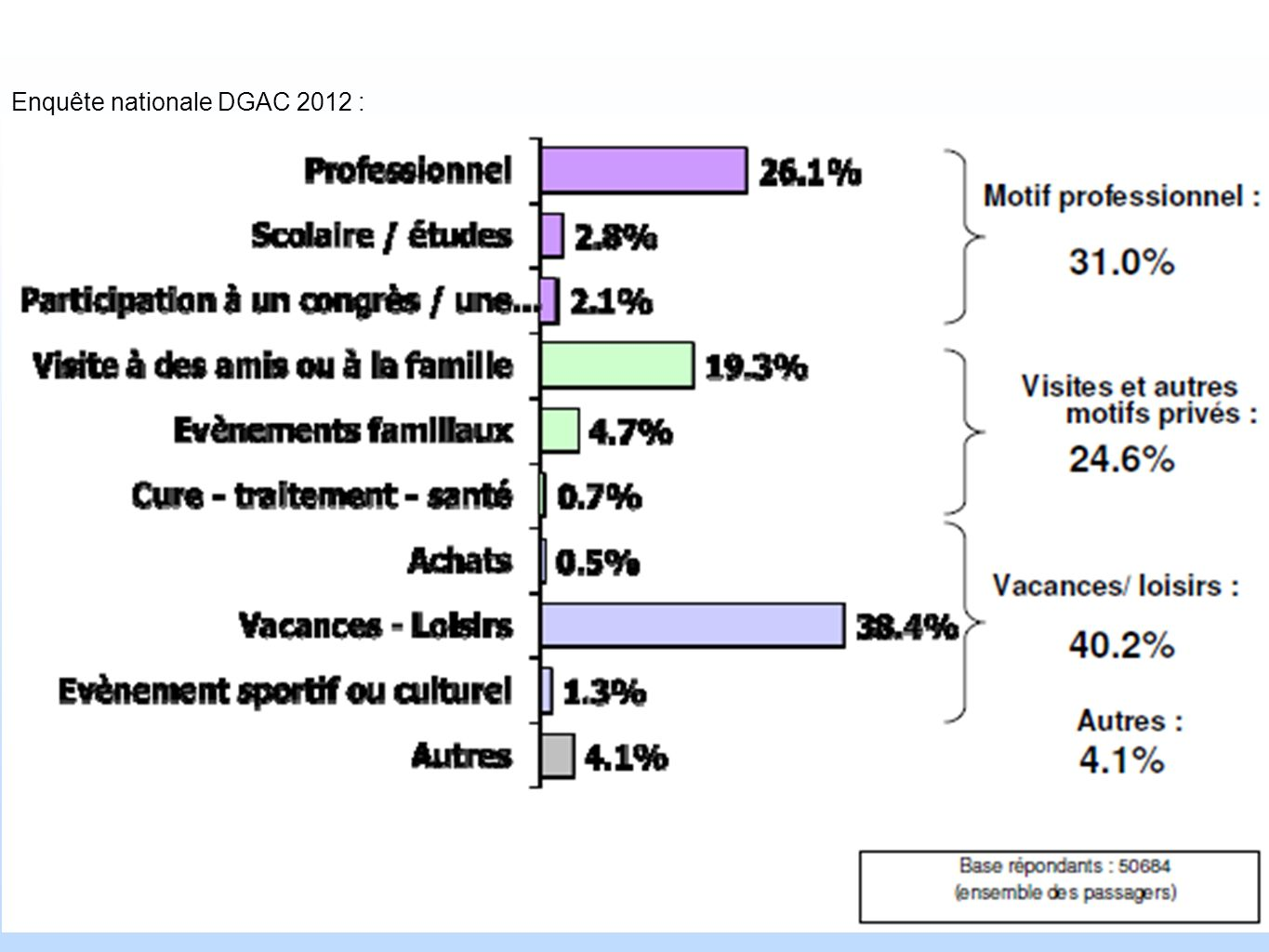 Enquête nationale DGAC 2012 :