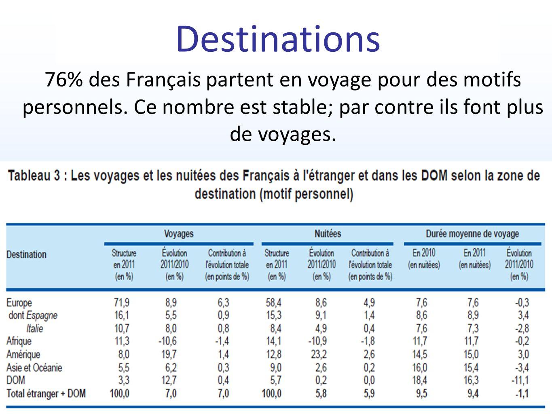 Destinations 76% des Français partent en voyage pour des motifs personnels.