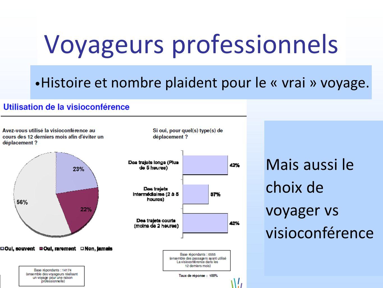 Voyageurs professionnels