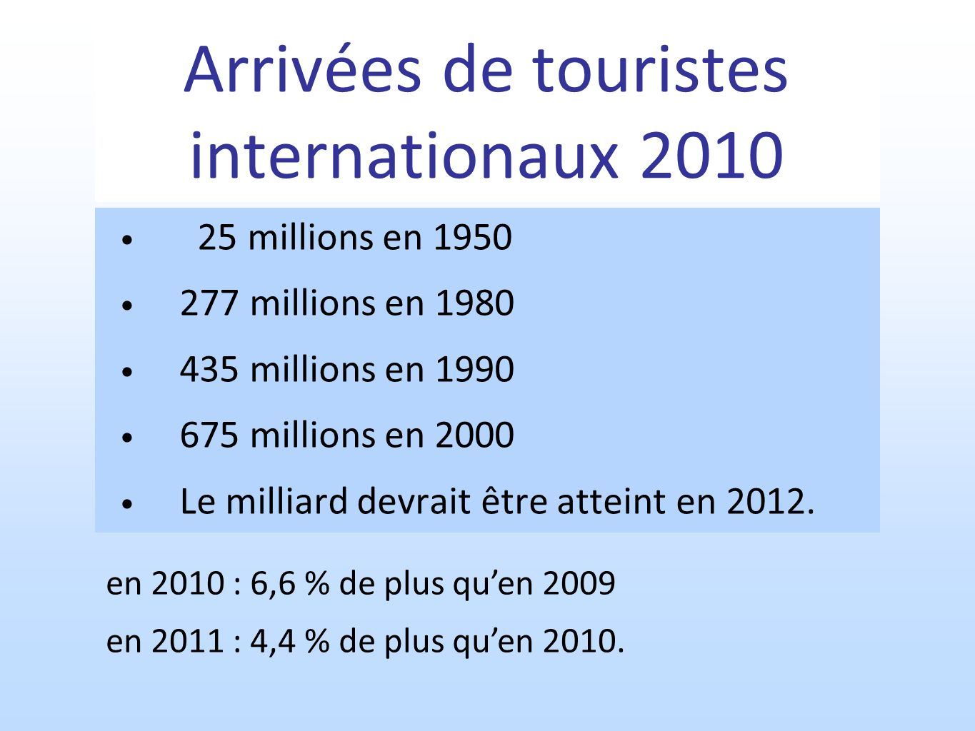 Arrivées de touristes internationaux 2010