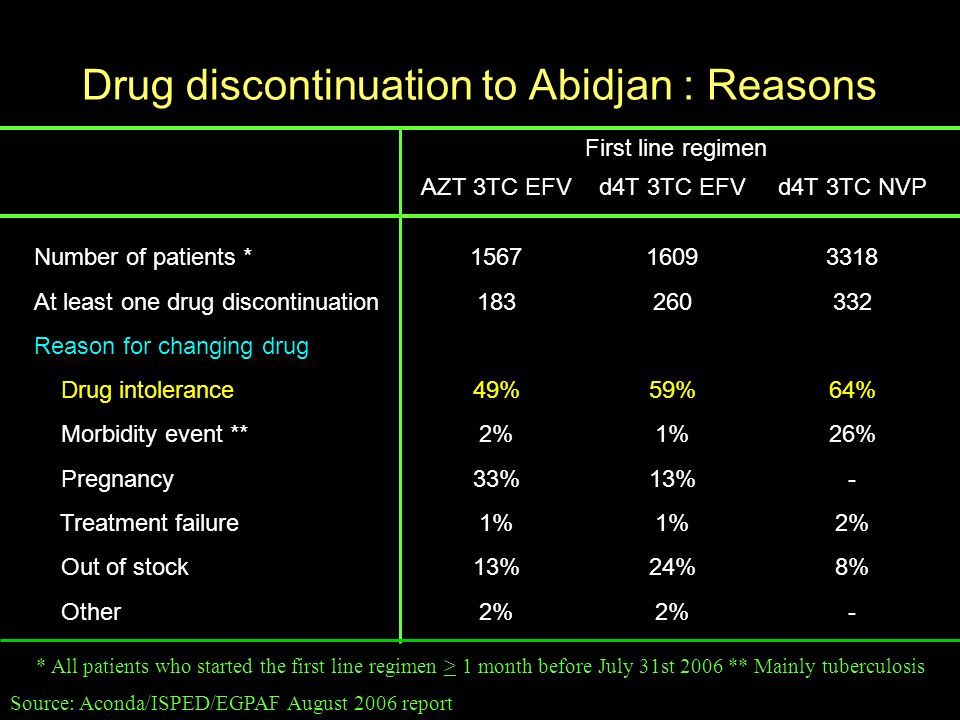 Drug discontinuation to Abidjan : Reasons