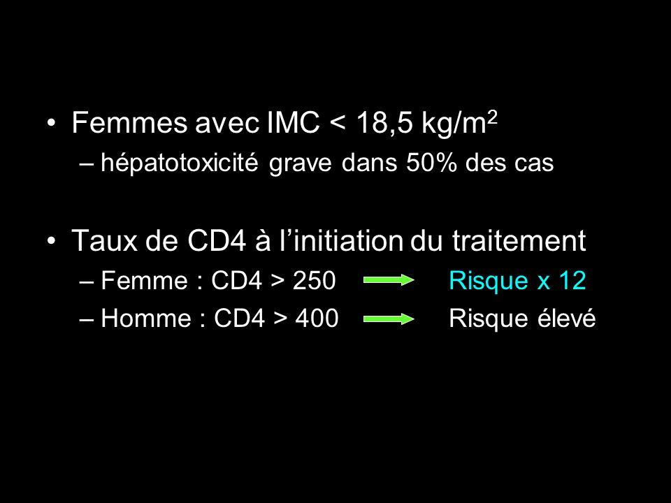 Femmes avec IMC < 18,5 kg/m2