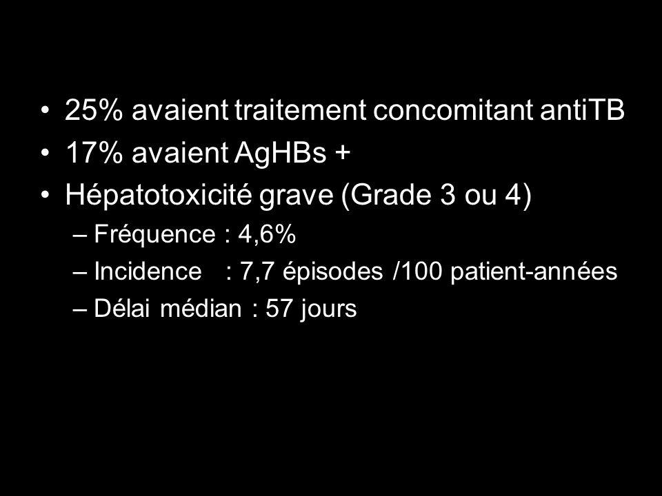 25% avaient traitement concomitant antiTB 17% avaient AgHBs +