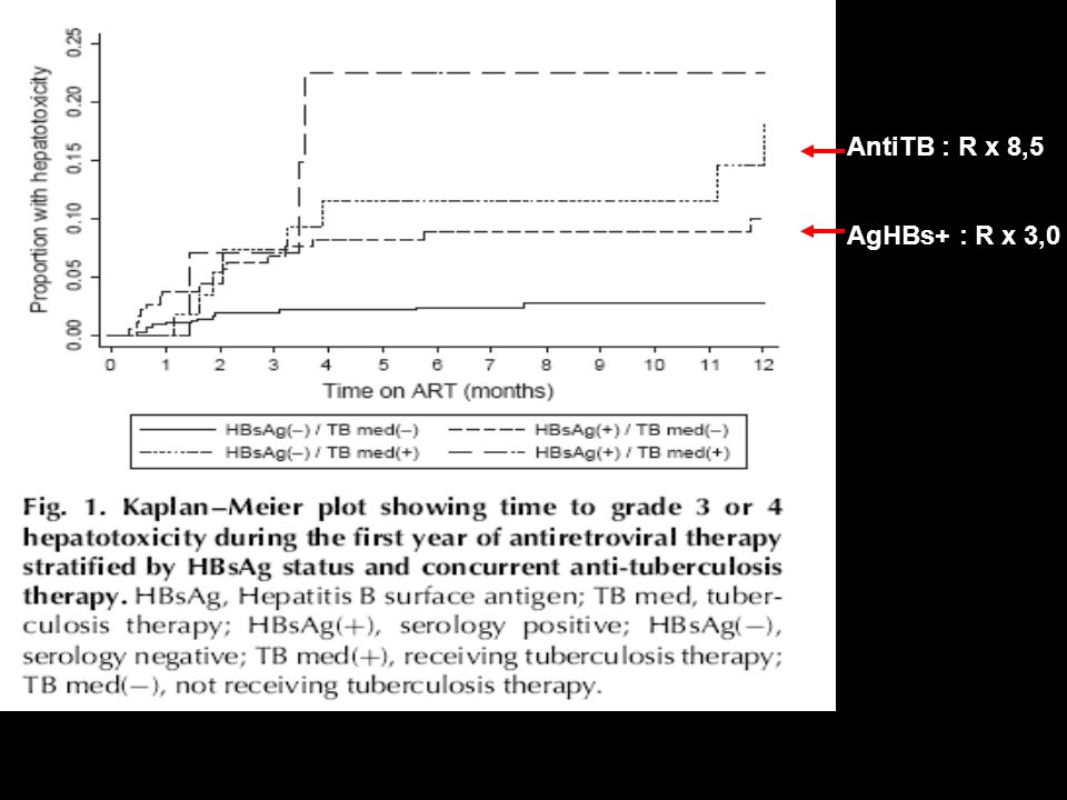 AntiTB : R x 8,5 AgHBs+ : R x 3,0