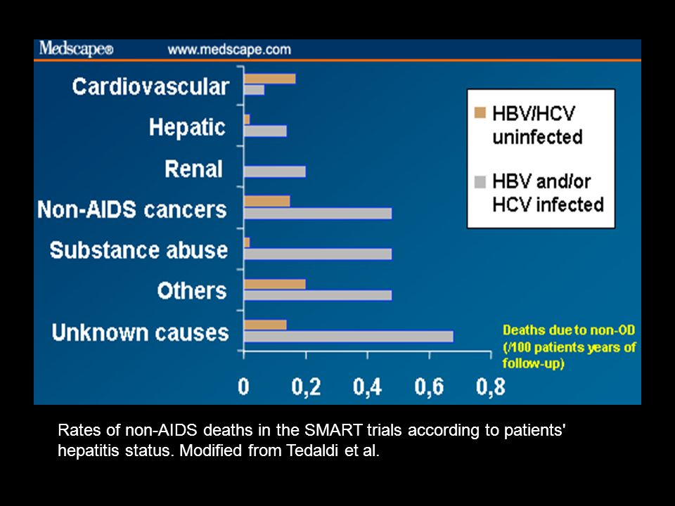 Rates of non-AIDS deaths in the SMART trials according to patients hepatitis status.