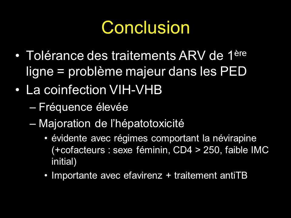 ConclusionTolérance des traitements ARV de 1ère ligne = problème majeur dans les PED. La coinfection VIH-VHB.