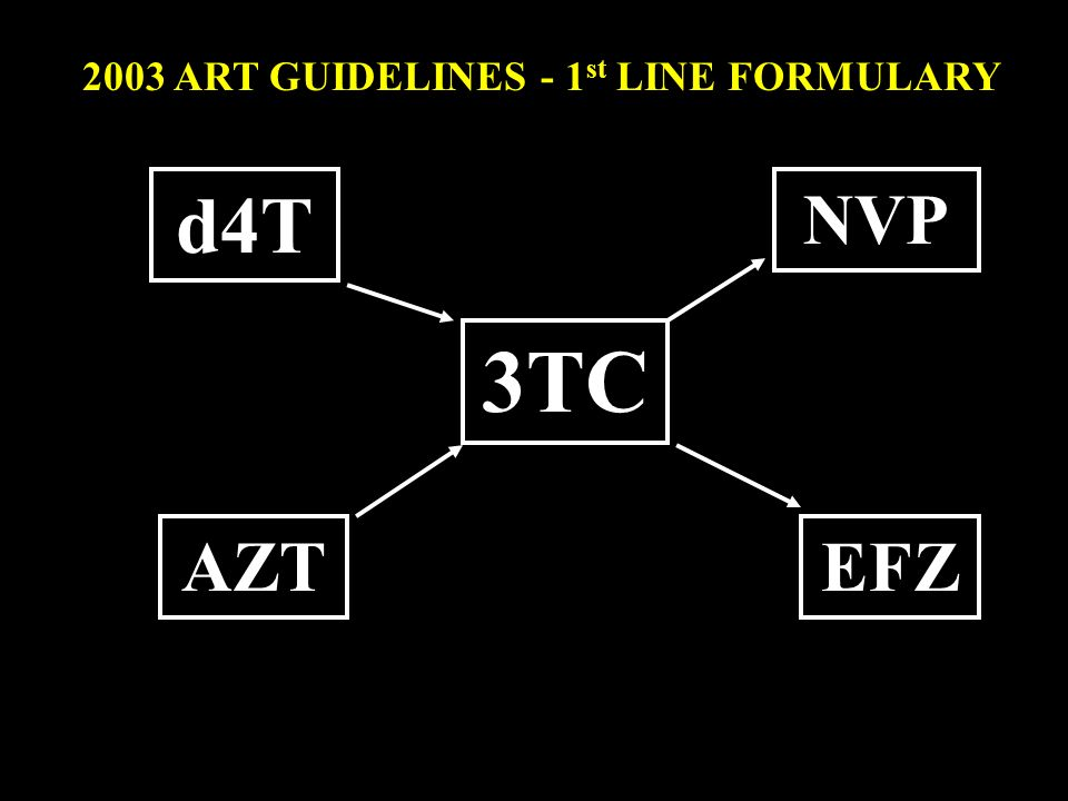 2003 ART GUIDELINES - 1st LINE FORMULARY