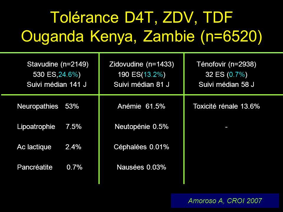 Tolérance D4T, ZDV, TDF Ouganda Kenya, Zambie (n=6520)