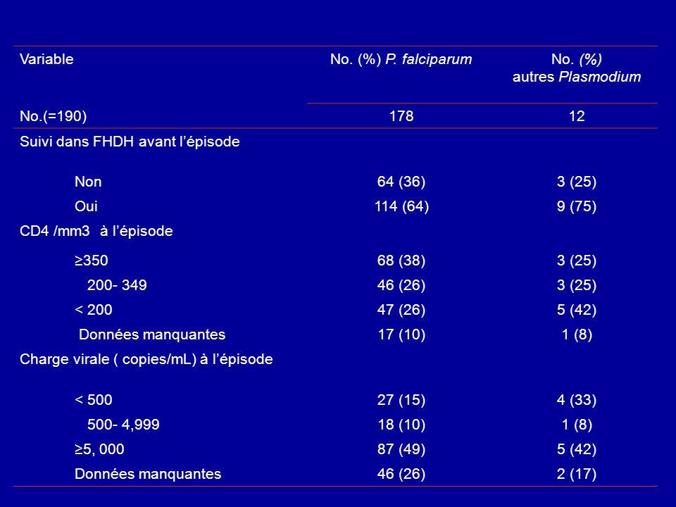 Variable No. (%) P. falciparum. No. (%) autres Plasmodium. No.(=190) 178. 12. Suivi dans FHDH avant l'épisode.