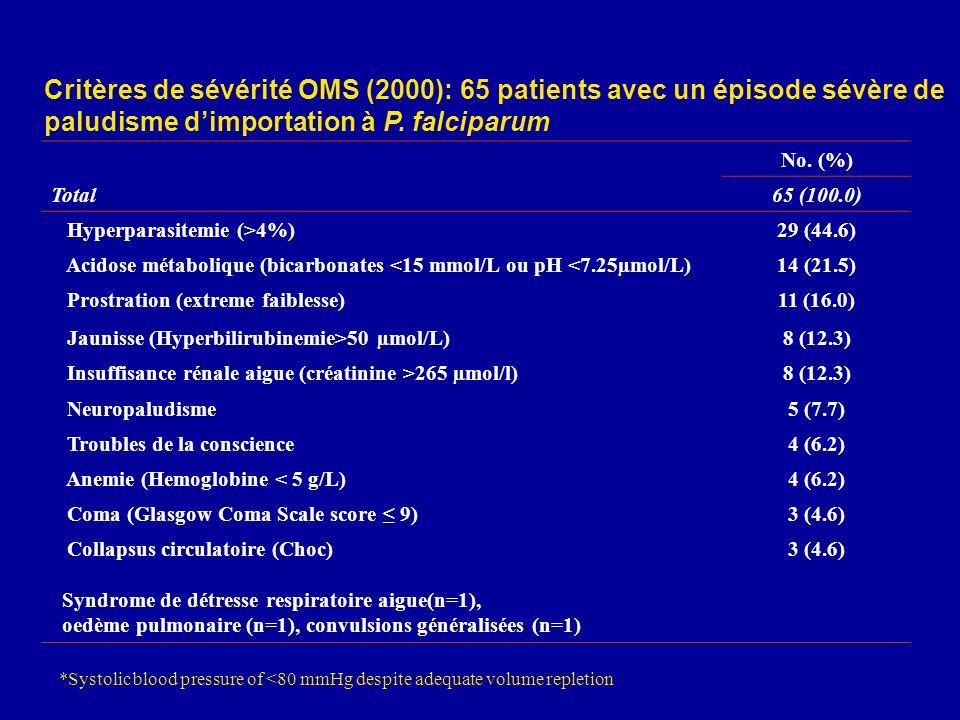 Critères de sévérité OMS (2000): 65 patients avec un épisode sévère de paludisme d'importation à P. falciparum