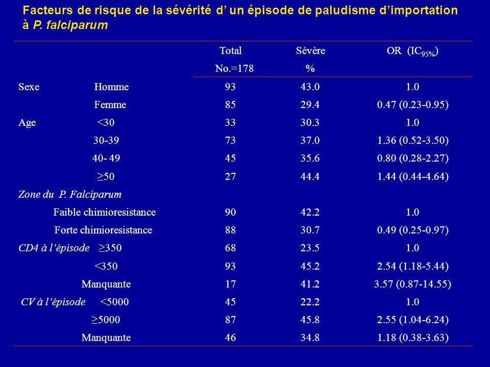 Facteurs de risque de la sévérité d' un épisode de paludisme d'importation à P. falciparum