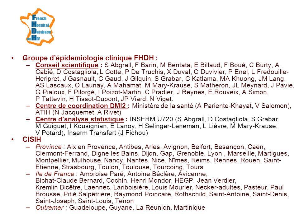 Groupe d'épidemiologie clinique FHDH :
