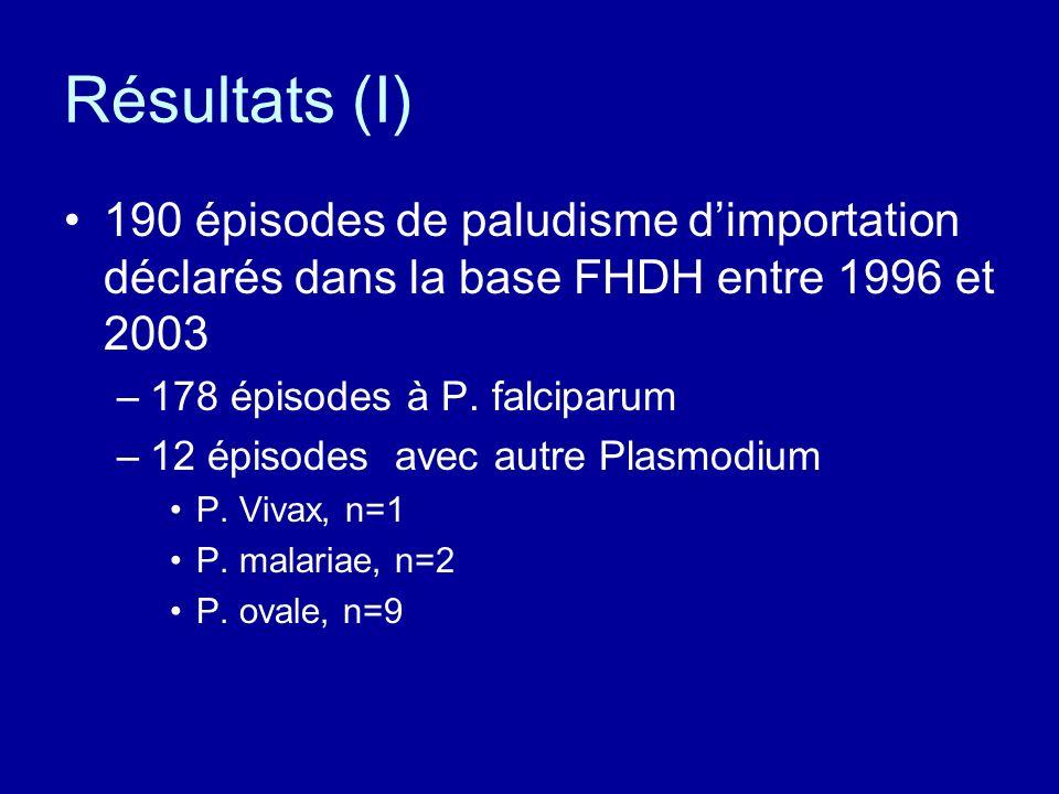Résultats (I) 190 épisodes de paludisme d'importation déclarés dans la base FHDH entre 1996 et 2003.