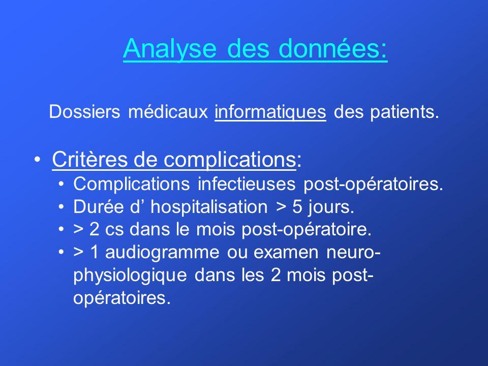 Dossiers médicaux informatiques des patients.