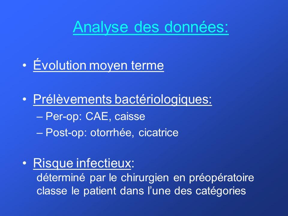 Analyse des données: Évolution moyen terme
