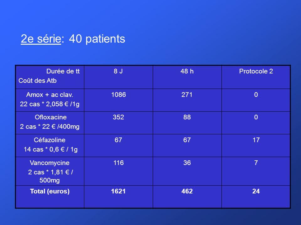 2e série: 40 patients Durée de tt Coût des Atb 8 J 48 h Protocole 2
