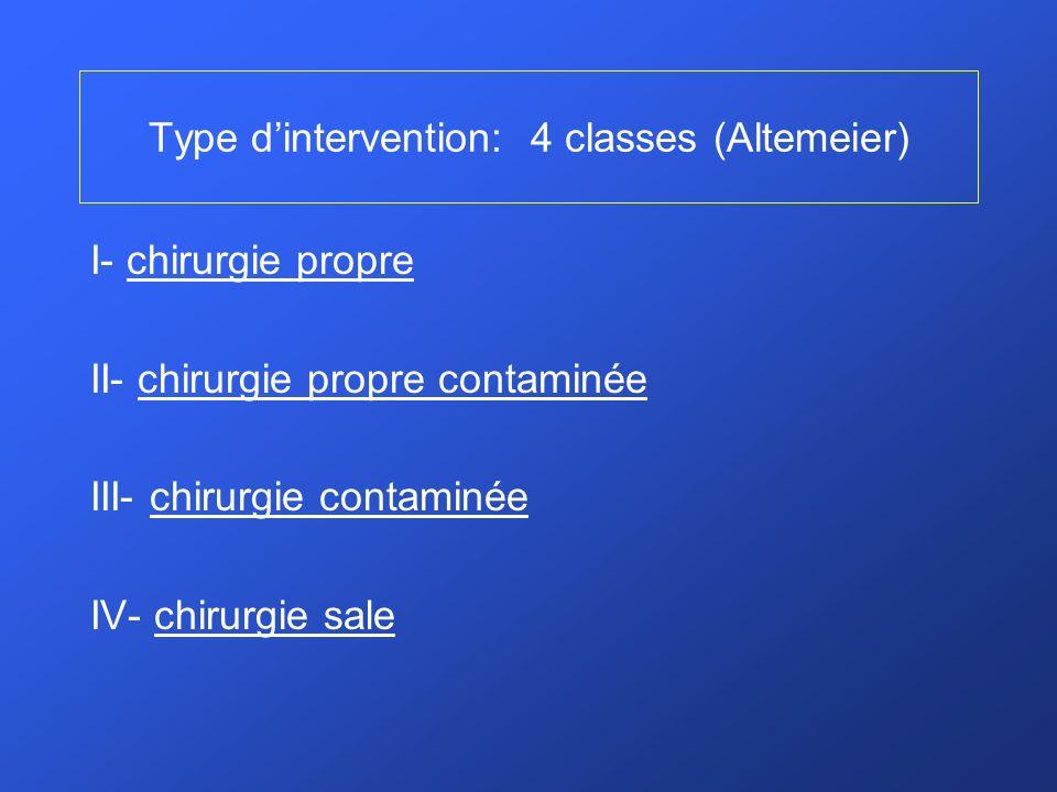 Type d'intervention: 4 classes (Altemeier)