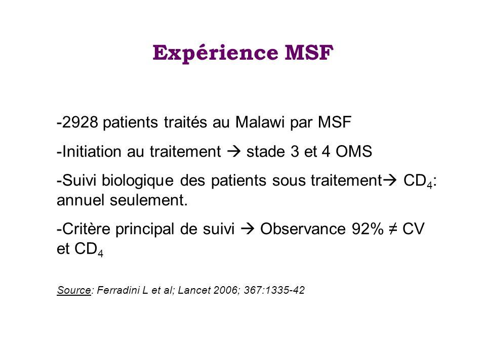 Expérience MSF 2928 patients traités au Malawi par MSF