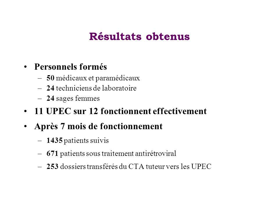 Résultats obtenus Personnels formés