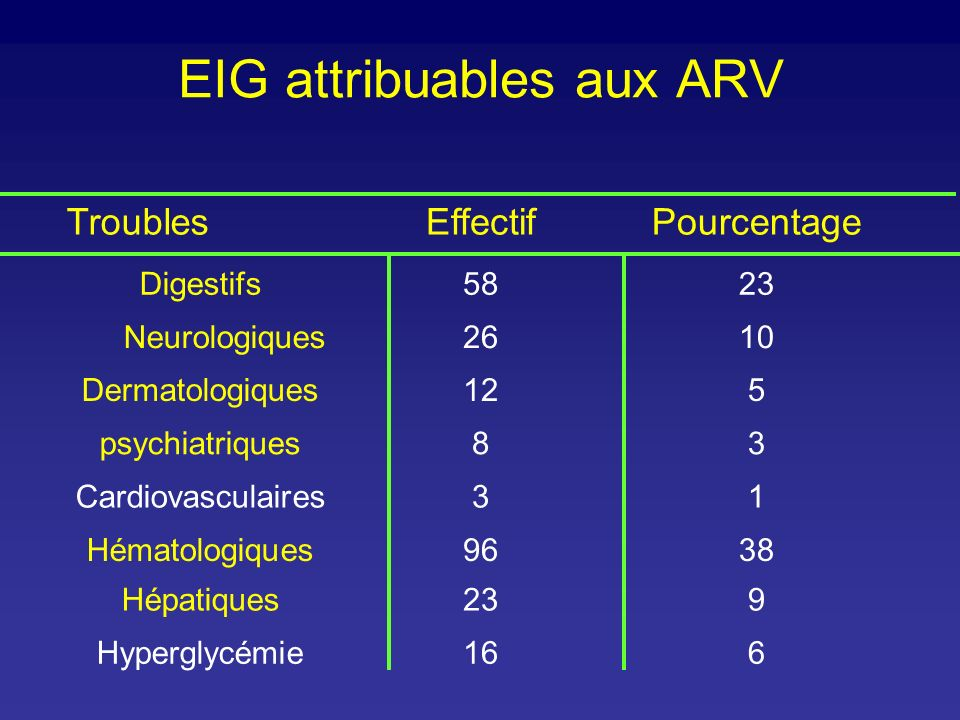EIG attribuables aux ARV