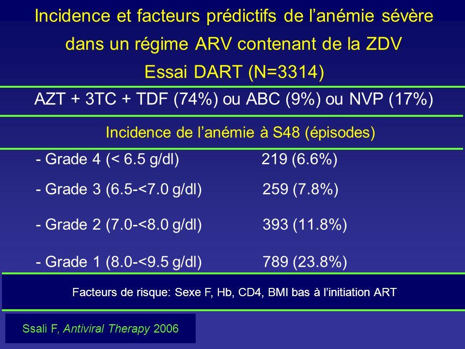 Incidence et facteurs prédictifs de l'anémie sévère dans un régime ARV contenant de la ZDV Essai DART (N=3314) AZT + 3TC + TDF (74%) ou ABC (9%) ou NVP (17%)
