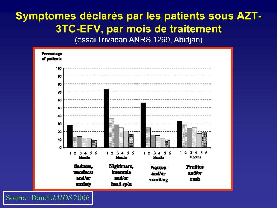 Symptomes déclarés par les patients sous AZT-3TC-EFV, par mois de traitement (essai Trivacan ANRS 1269, Abidjan)
