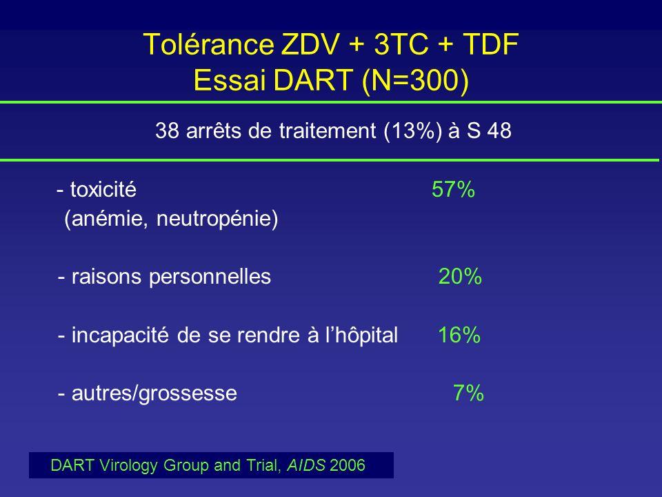 Tolérance ZDV + 3TC + TDF Essai DART (N=300)